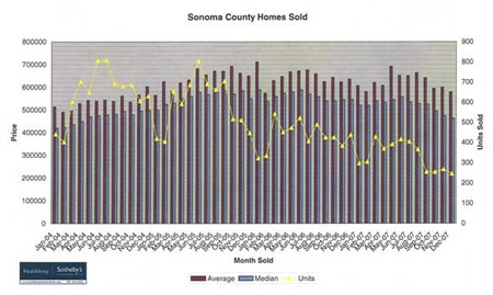 Residential Sales Sonoma County 2004 to 2008