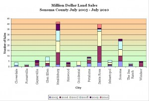 Sonoma County Million Dollar Land Sales by city