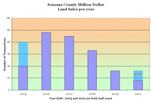 Sonoma County Land Sales