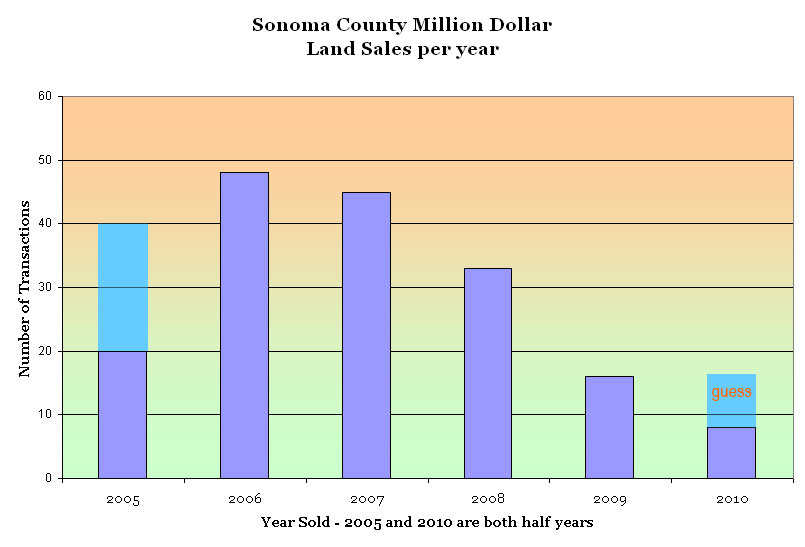 Sonoma County Land Sales over $Million