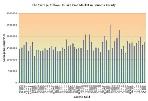 Average sale price of luxury homes in Sonoma County