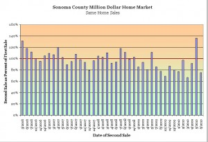 Sonoma County Luxury Home Trends
