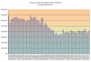 Sonoma County Residential Sales 2006-2010