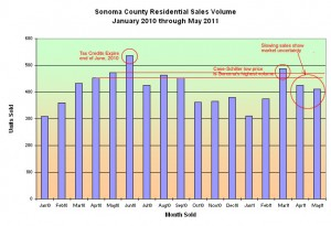 Sonoma County residential sales volume