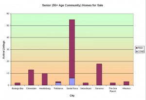 Sonoma County Senior Housing Communities