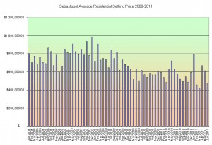 Sebastopol Average Home Sales Price 2006-2011
