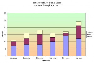 Sebastopol residential sales by REO, short sale and open market sales