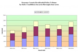 Sonoma County Residential Sales