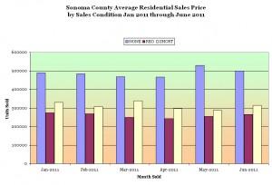 Sonoma County Average Residential Sales Price