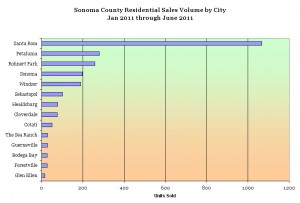 Sonoma County Residential Sales Volume by city
