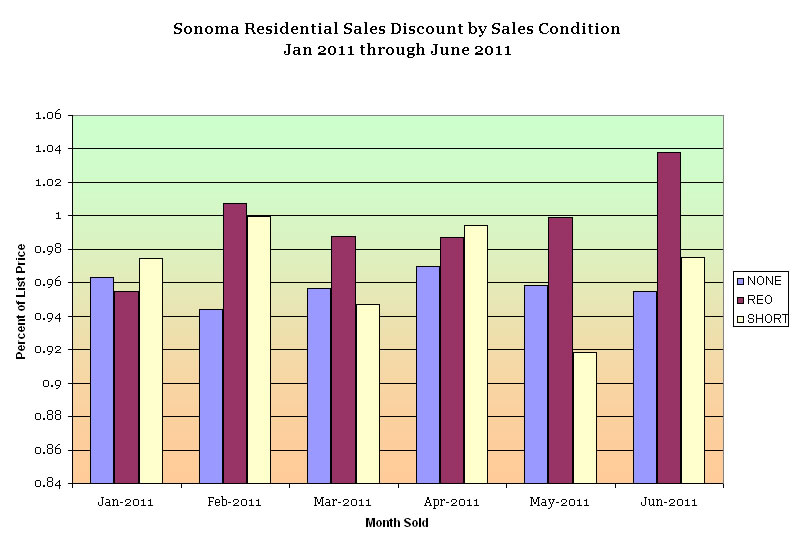Sonoma Residential Prices