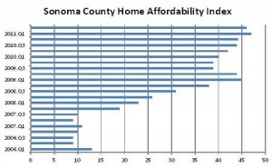 Sonoma Home Affordability Index