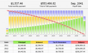 Mortgage Payment Chart at 4% Interest
