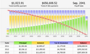 Mortgage - $375,000 purchase at 4% with 20% down