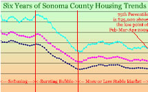 Sonoma County Housing Trends