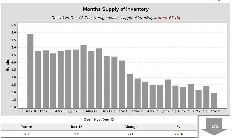 Sonoma Real Estate – Inventory Shortage
