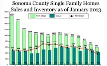 Sonoma County Real Estate Inventory
