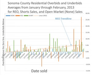 sonoma county residential price chart showing underbids and overbids