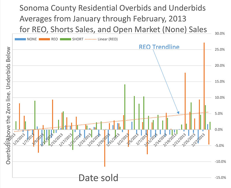 Sonoma Housing Demand Pushes Prices Higher