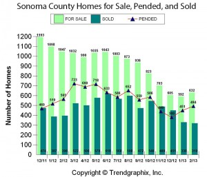 Sonoma County Residential Sales Trends