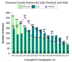 Entry level sonoma county residential sales